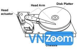 Ảnh động - Ổ cứng là gì cách ổ cứng HDD hoạt động như thế nào ? Hdd