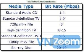Bit-rate: là lượng dữ liệu chuyển từ file film lên CPU trong 1 giây để xử  lý giải mã thành hình ảnh và âm thanh. Bit-rate càng cao phim càng đẹp, ...