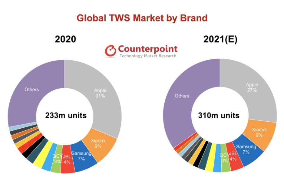 Global-TWS-2021.png