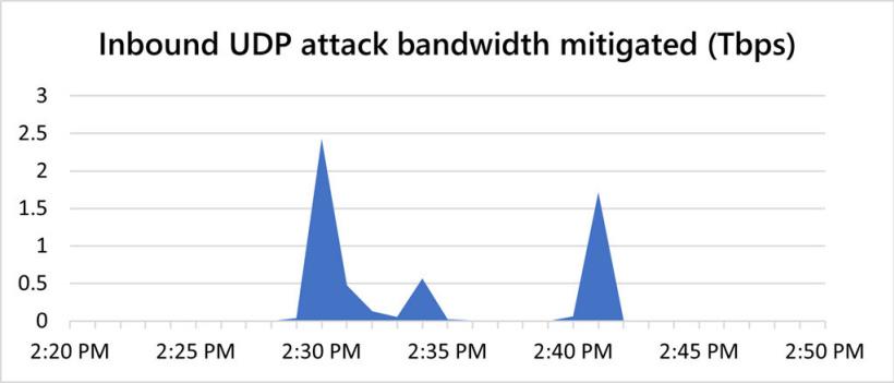 Microsoft-DDoS-Attack.jpg